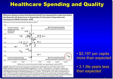 Healthcarespending USvswld